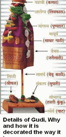 Gudi Decoration Details