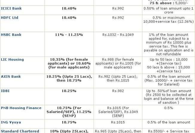 Interest Rate Comparison Chart