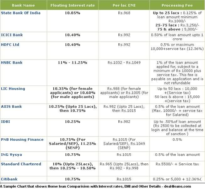 Interest Rate Comparison Chart