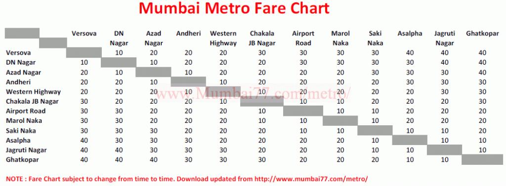 Mumbai Metro Trains Travel Routes Timetable Fares Stations Tickets