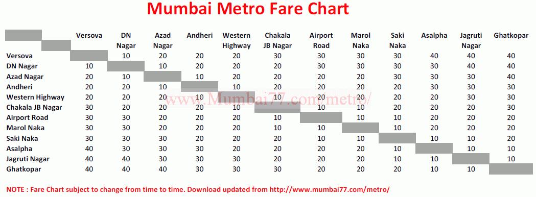Mumbai metro trains 2018 routes timetable fares stations metro train fares thecheapjerseys Gallery