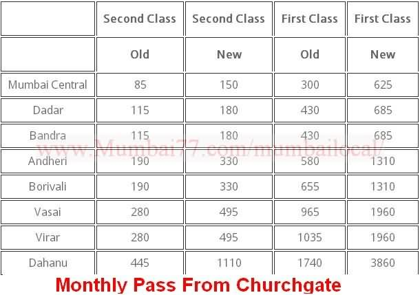 Monthly Pass From Churchgate